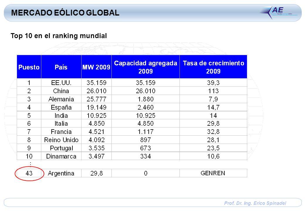 Prof. Dr. Ing. Erico Spinadel MERCADO EÓLICO GLOBAL Top 10 en el ranking mundial