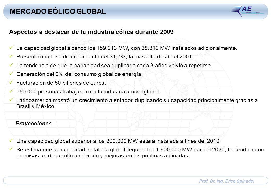 Prof. Dr. Ing. Erico Spinadel La capacidad global alcanzó los 159.213 MW, con 38.312 MW instalados adicionalmente. Presentó una tasa de crecimiento de
