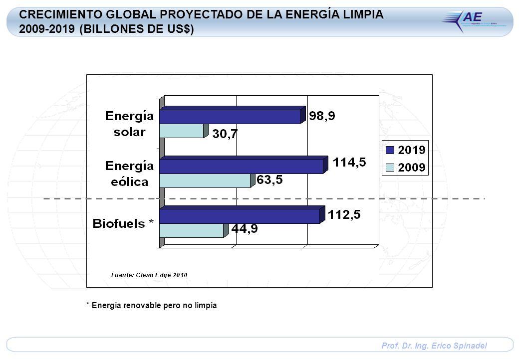 Prof. Dr. Ing. Erico Spinadel * Energía renovable pero no limpia CRECIMIENTO GLOBAL PROYECTADO DE LA ENERGÍA LIMPIA 2009-2019 (BILLONES DE US$)