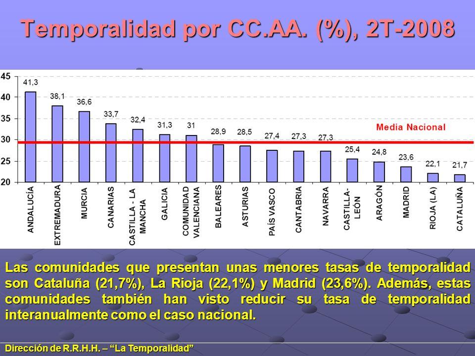 Temporalidad por CC.AA. (%), 2T-2008 Las comunidades que presentan unas menores tasas de temporalidad son Cataluña (21,7%), La Rioja (22,1%) y Madrid