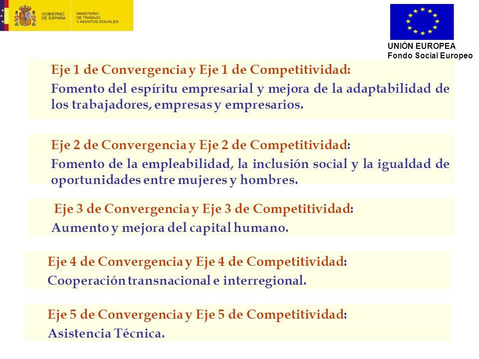 Eje 1 de Convergencia y Eje 1 de Competitividad: Fomento del espíritu empresarial y mejora de la adaptabilidad de los trabajadores, empresas y empresa