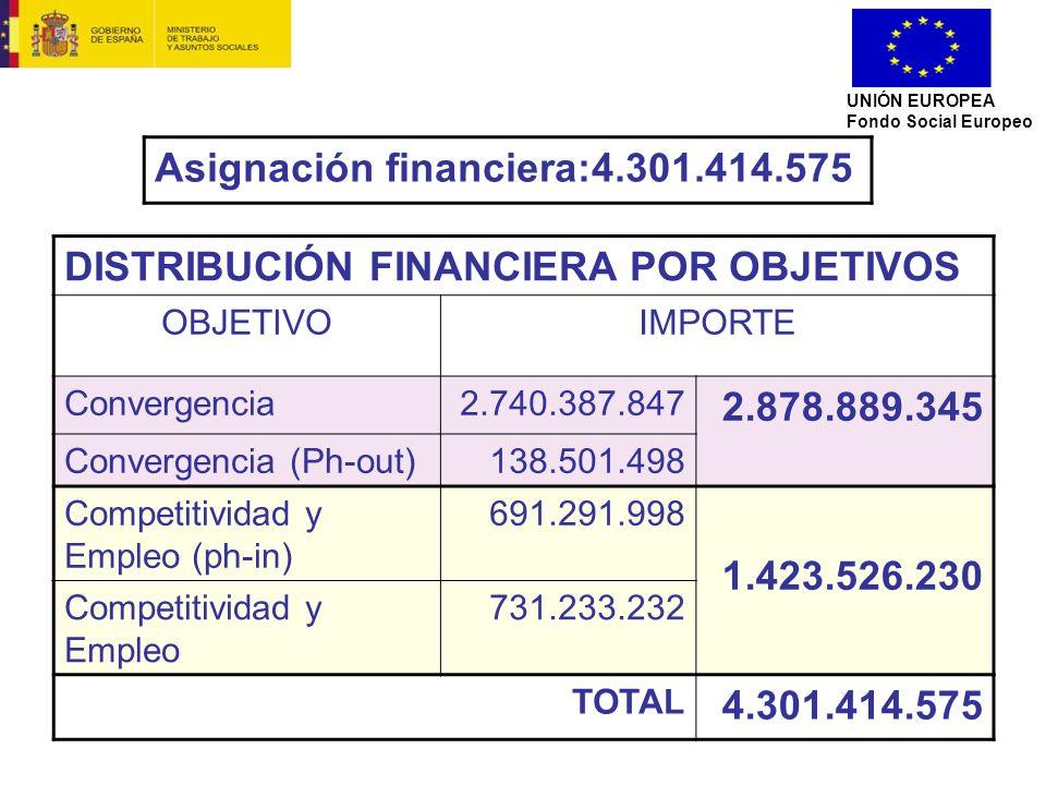 UNIÓN EUROPEA Fondo Social Europeo DISTRIBUCIÓN FINANCIERA POR OBJETIVOS OBJETIVOIMPORTE Convergencia2.740.387.847 2.878.889.345 Convergencia (Ph-out)