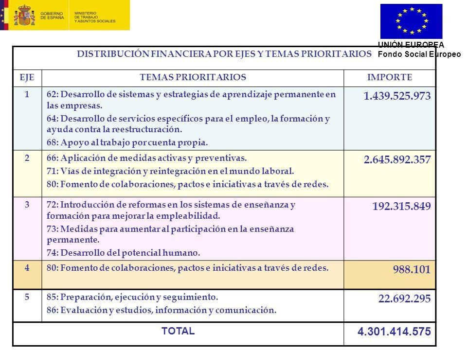 UNIÓN EUROPEA Fondo Social Europeo DISTRIBUCIÓN FINANCIERA POR EJES Y TEMAS PRIORITARIOS EJETEMAS PRIORITARIOSIMPORTE 162: Desarrollo de sistemas y es