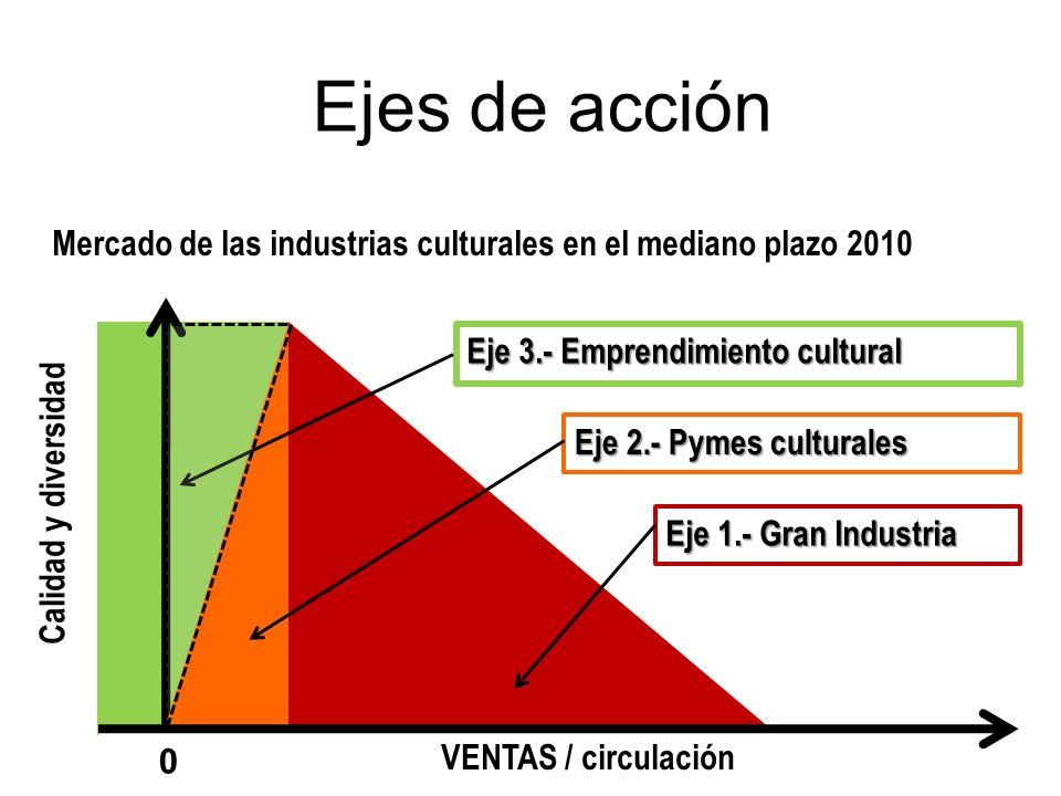 Ejes de acción Mercado de las industrias culturales en el mediano plazo 2010 VENTAS / circulación Calidad y diversidad Eje 3.- Emprendimiento cultural