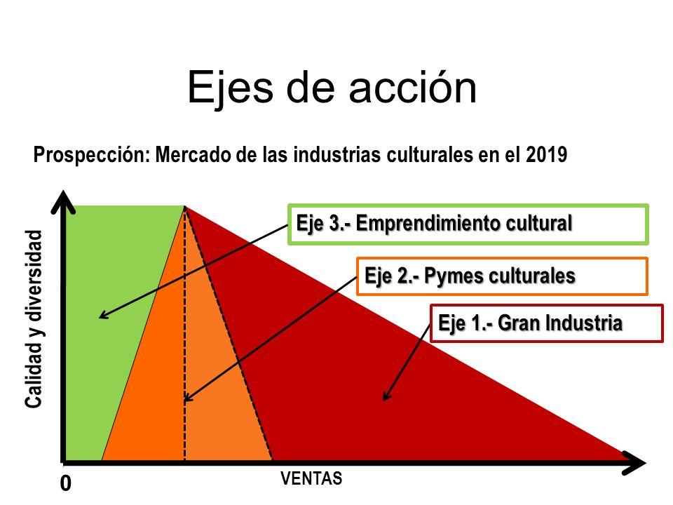 Ejes de acción Prospección: Mercado de las industrias culturales en el 2019 VENTAS Calidad y diversidad Eje 3.- Emprendimiento cultural Eje 2.- Pymes
