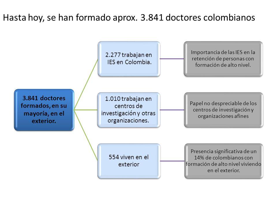 Hasta hoy, se han formado aprox. 3.841 doctores colombianos