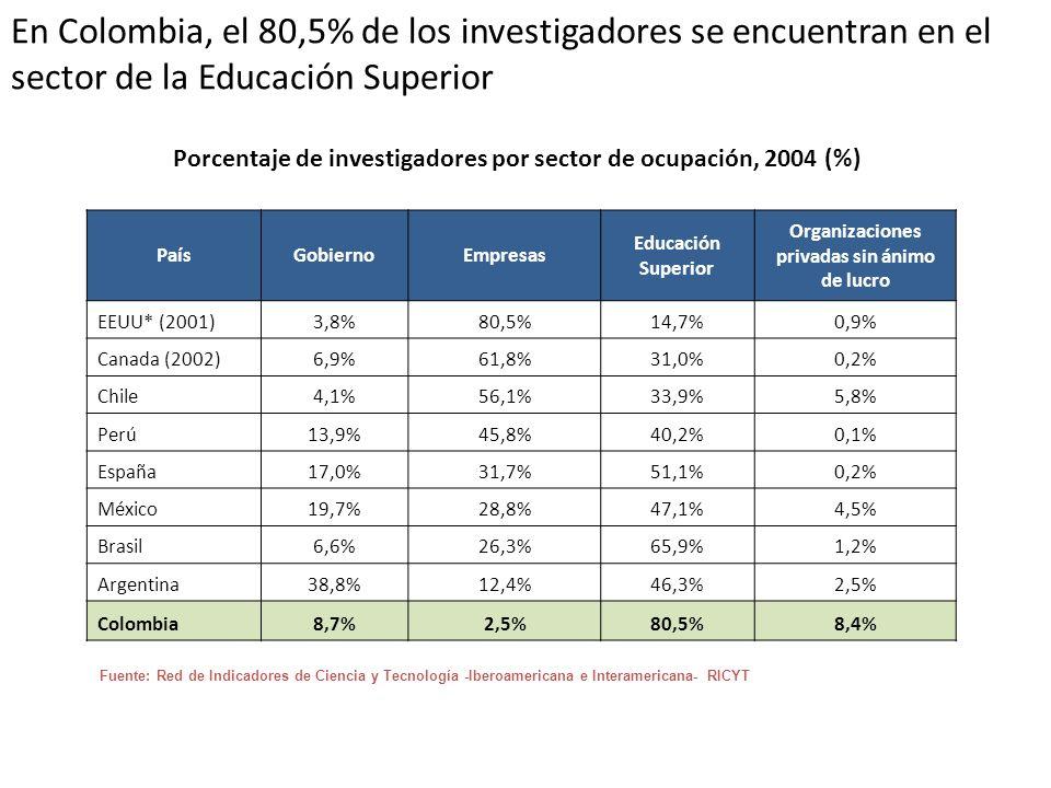 En Colombia, el 80,5% de los investigadores se encuentran en el sector de la Educación Superior Porcentaje de investigadores por sector de ocupación,