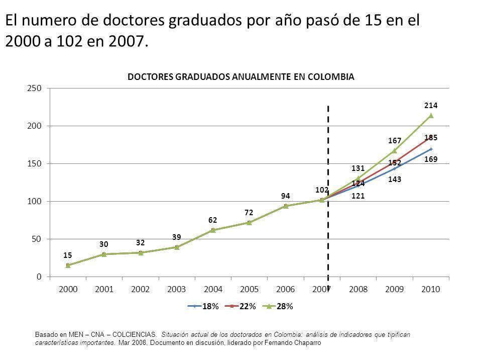 El numero de doctores graduados por año pasó de 15 en el 2000 a 102 en 2007. Basado en MEN – CNA – COLCIENCIAS. Situación actual de los doctorados en