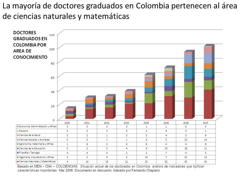 La mayoría de doctores graduados en Colombia pertenecen al área de ciencias naturales y matemáticas Basado en MEN – CNA – COLCIENCIAS. Situación actua