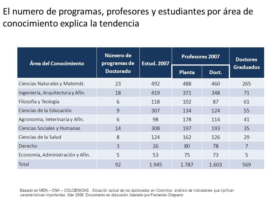 El numero de programas, profesores y estudiantes por área de conocimiento explica la tendencia Área del Conocimiento Número de programas de Doctorado