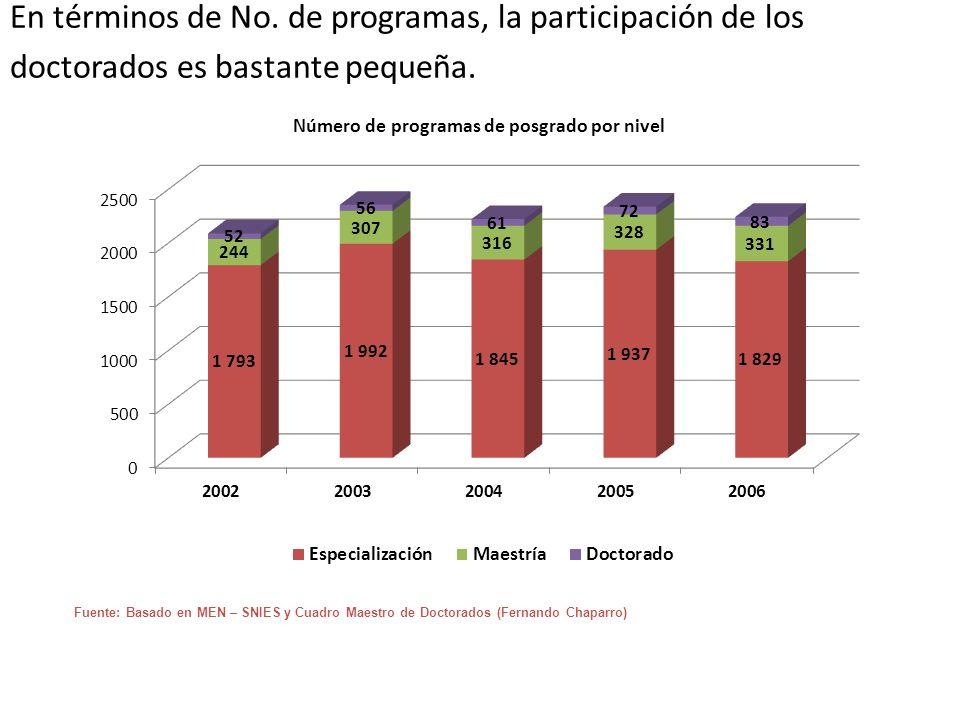 En términos de No. de programas, la participación de los doctorados es bastante pequeña. Fuente: Basado en MEN – SNIES y Cuadro Maestro de Doctorados