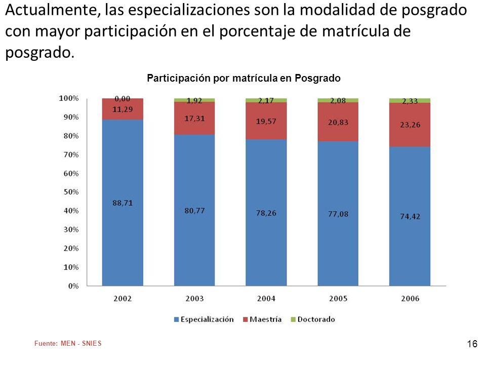 16 Actualmente, las especializaciones son la modalidad de posgrado con mayor participación en el porcentaje de matrícula de posgrado. Fuente: MEN - SN