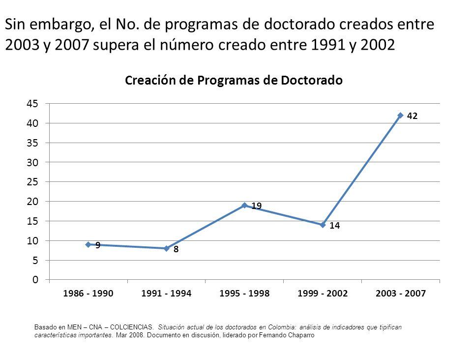 Sin embargo, el No. de programas de doctorado creados entre 2003 y 2007 supera el número creado entre 1991 y 2002 Basado en MEN – CNA – COLCIENCIAS. S