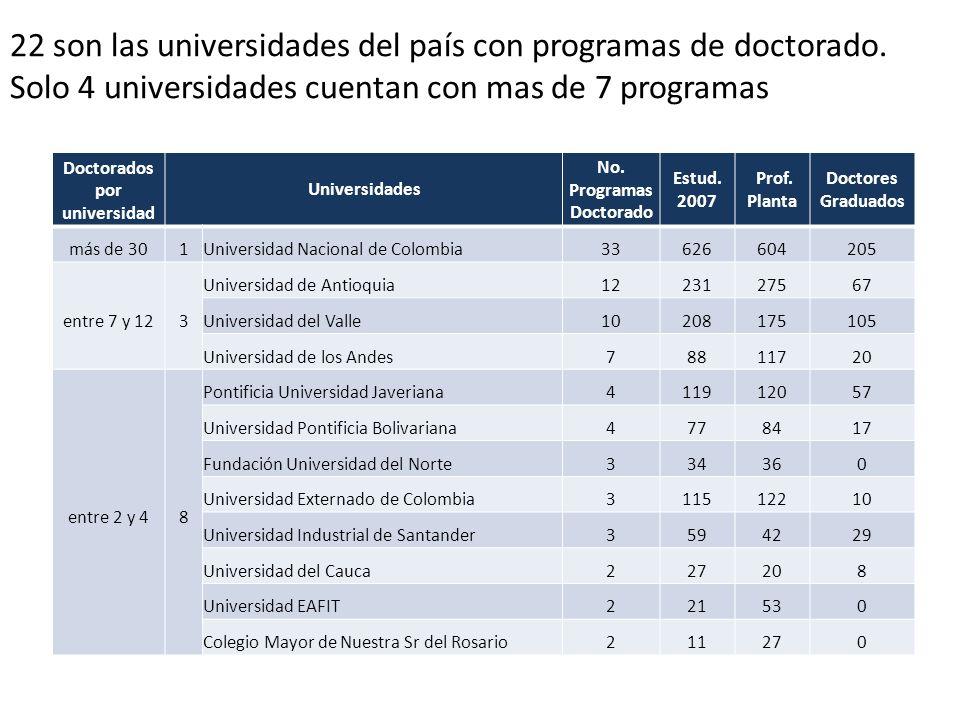 22 son las universidades del país con programas de doctorado. Solo 4 universidades cuentan con mas de 7 programas Doctorados por universidad Universid