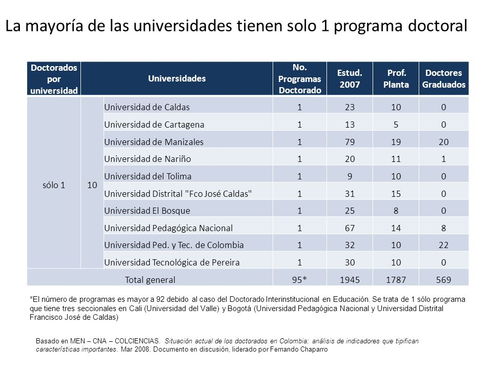 La mayoría de las universidades tienen solo 1 programa doctoral Doctorados por universidad Universidades No. Programas Doctorado Estud. 2007 Prof. Pla