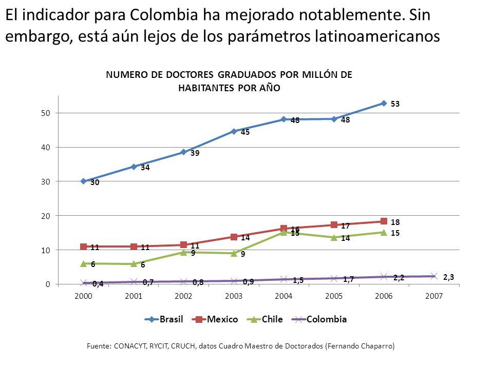 El indicador para Colombia ha mejorado notablemente. Sin embargo, está aún lejos de los parámetros latinoamericanos NUMERO DE DOCTORES GRADUADOS POR M
