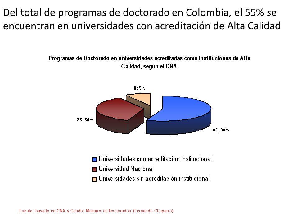 Del total de programas de doctorado en Colombia, el 55% se encuentran en universidades con acreditación de Alta Calidad Fuente: basado en CNA y Cuadro