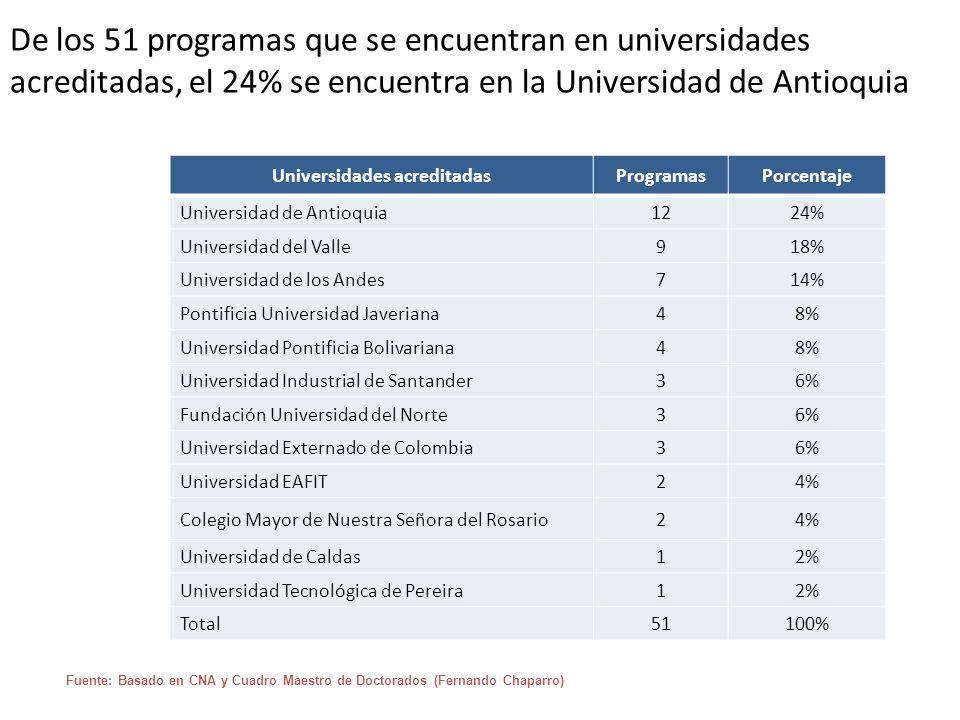 De los 51 programas que se encuentran en universidades acreditadas, el 24% se encuentra en la Universidad de Antioquia Fuente: Basado en CNA y Cuadro