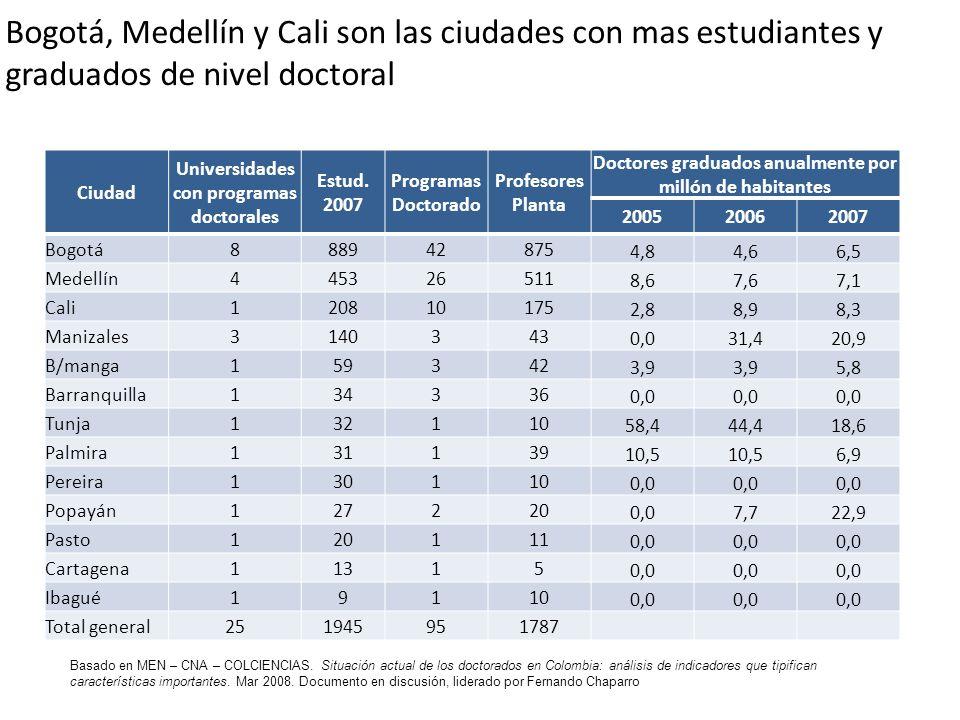 Bogotá, Medellín y Cali son las ciudades con mas estudiantes y graduados de nivel doctoral Ciudad Universidades con programas doctorales Estud. 2007 P