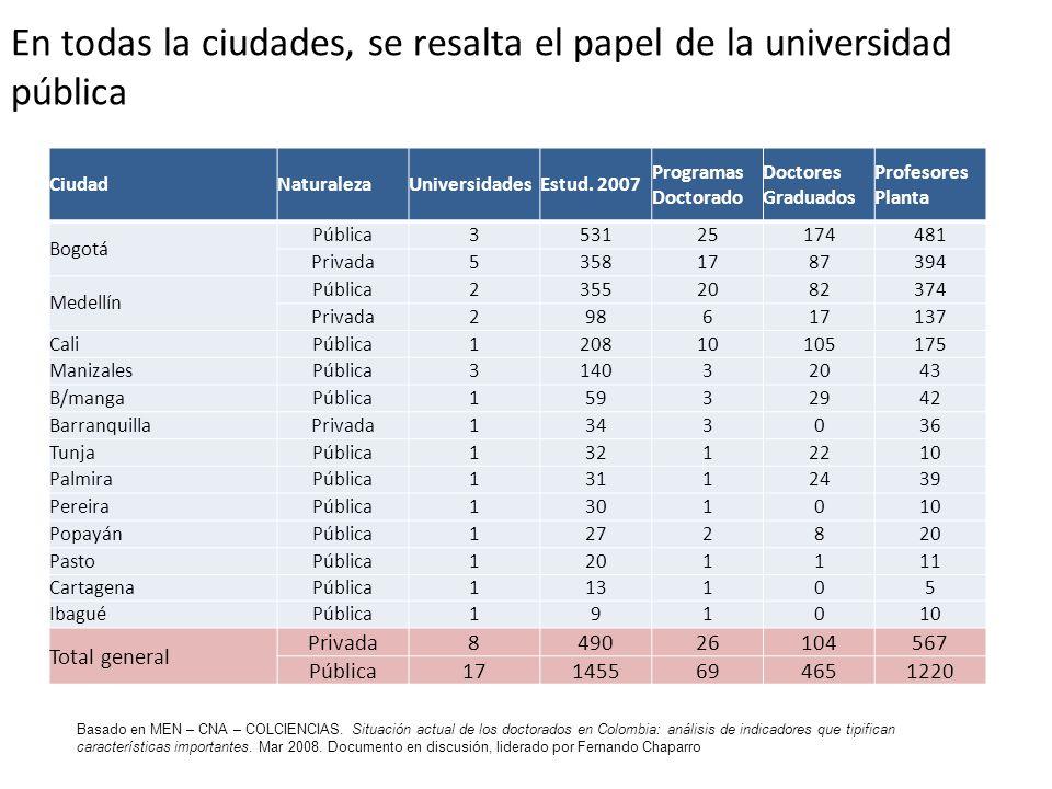 En todas la ciudades, se resalta el papel de la universidad pública Basado en MEN – CNA – COLCIENCIAS. Situación actual de los doctorados en Colombia: