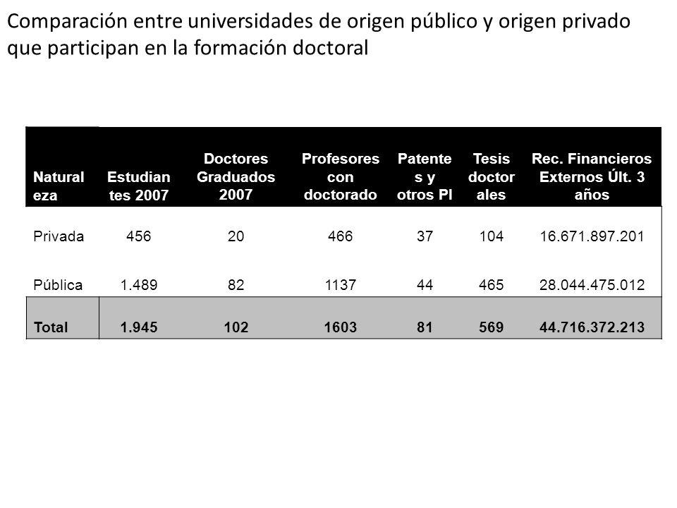 Comparación entre universidades de origen público y origen privado que participan en la formación doctoral Natural eza Estudian tes 2007 Doctores Grad