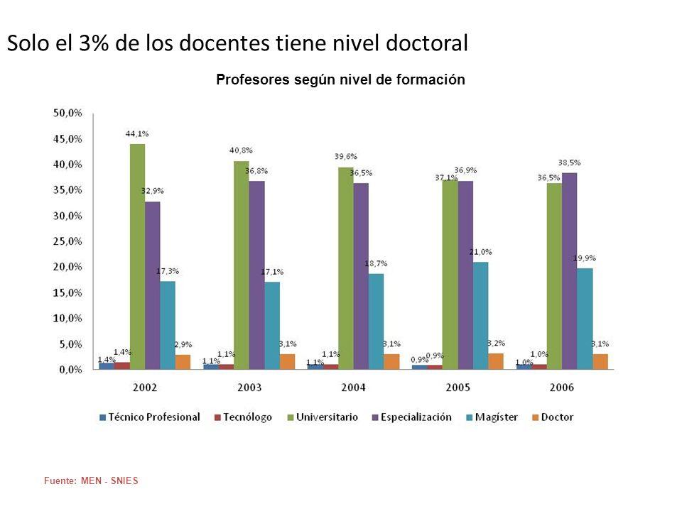 Solo el 3% de los docentes tiene nivel doctoral Fuente: MEN - SNIES Profesores según nivel de formación
