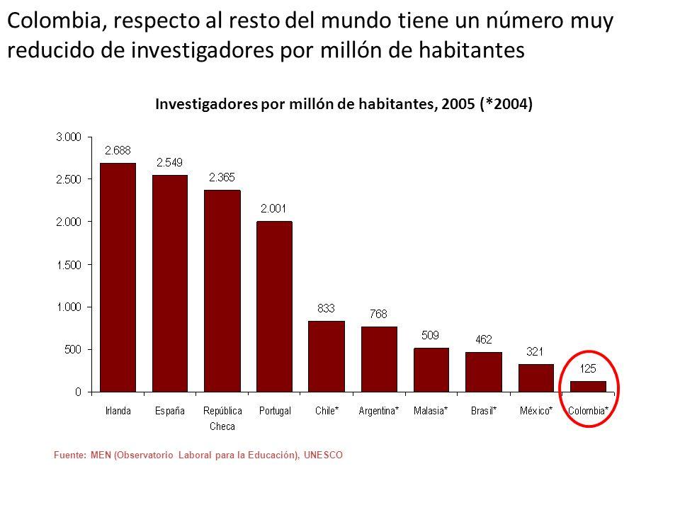 Colombia, respecto al resto del mundo tiene un número muy reducido de investigadores por millón de habitantes Investigadores por millón de habitantes,