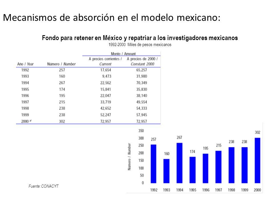 Mecanismos de absorción en el modelo mexicano: Fuente: CONACYT Fondo para retener en M é xico y repatriar a los investigadores mexicanos 1992-2000 Mil