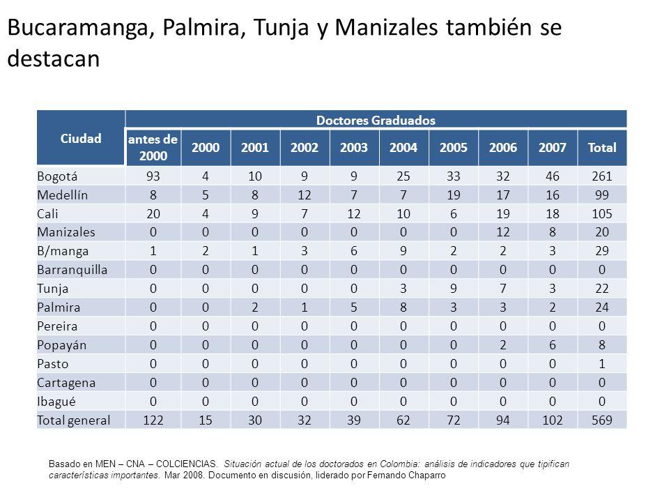 Bucaramanga, Palmira, Tunja y Manizales también se destacan Ciudad Doctores Graduados antes de 2000 20002001200220032004200520062007Total Bogotá934109