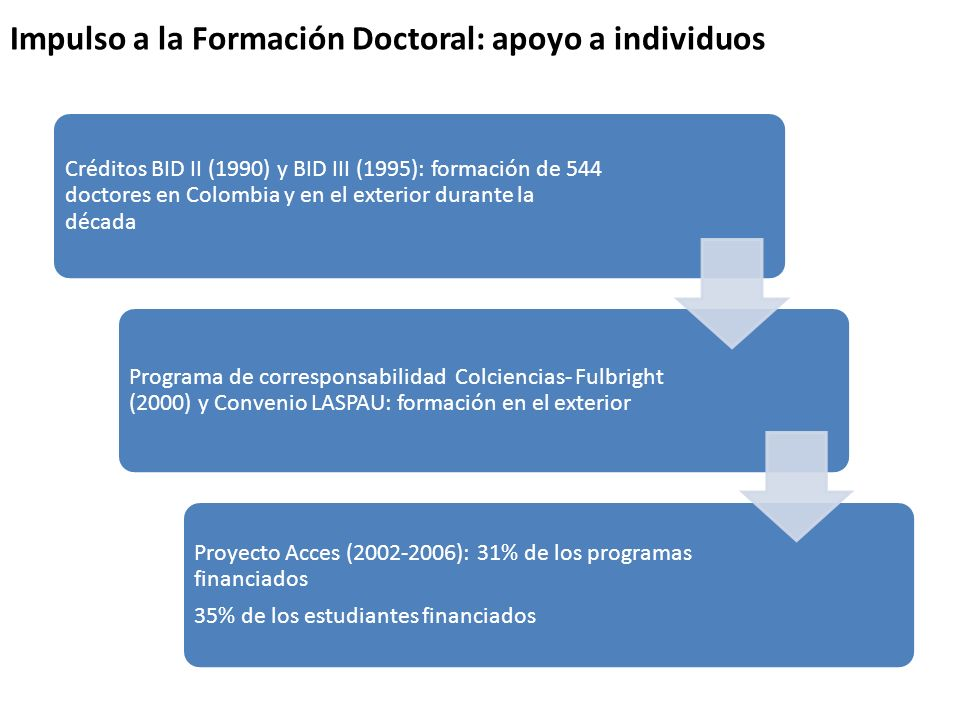 16 Actualmente, las especializaciones son la modalidad de posgrado con mayor participación en el porcentaje de matrícula de posgrado.