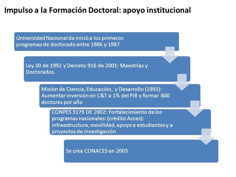Bucaramanga, Palmira, Tunja y Manizales también se destacan Ciudad Doctores Graduados antes de 2000 20002001200220032004200520062007Total Bogotá934109925333246261 Medellín858127719171699 Cali20497121061918105 Manizales000000012820 B/manga12136922329 Barranquilla0000000000 Tunja00000397322 Palmira00215833224 Pereira0000000000 Popayán0000000268 Pasto0000000001 Cartagena0000000000 Ibagué0000000000 Total general12215303239627294102569 Basado en MEN – CNA – COLCIENCIAS.