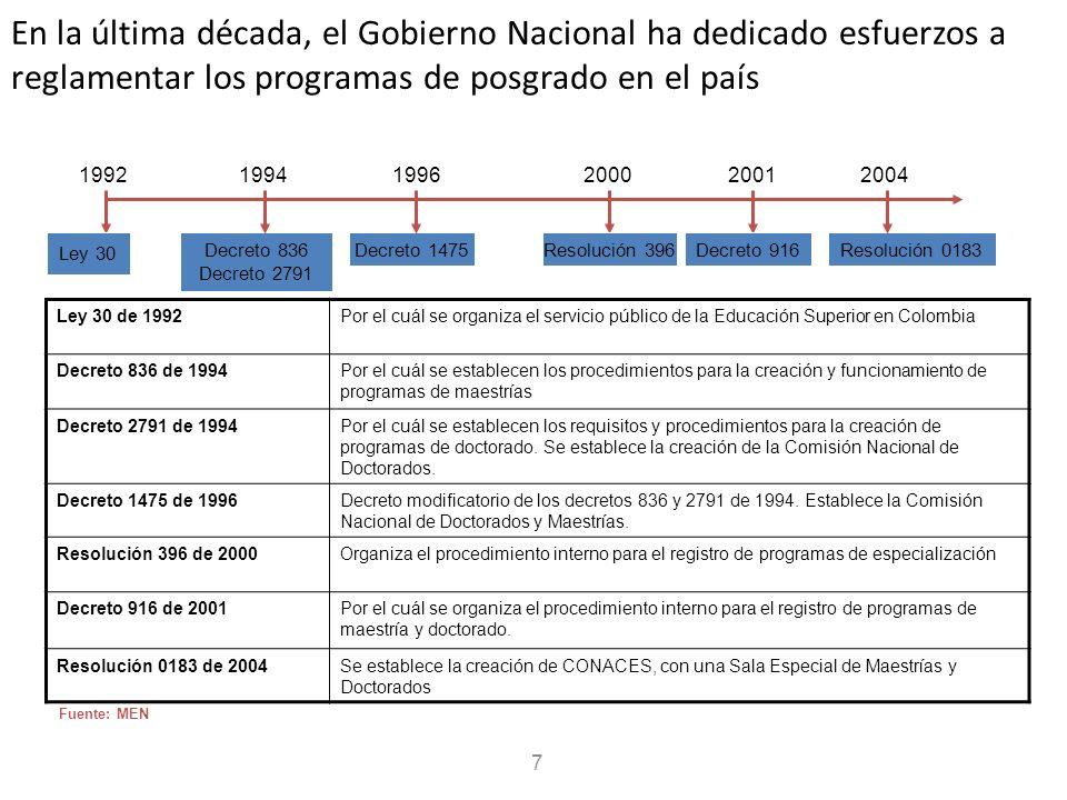 7 Fuente: MEN 1992199419962000 En la última década, el Gobierno Nacional ha dedicado esfuerzos a reglamentar los programas de posgrado en el país Ley