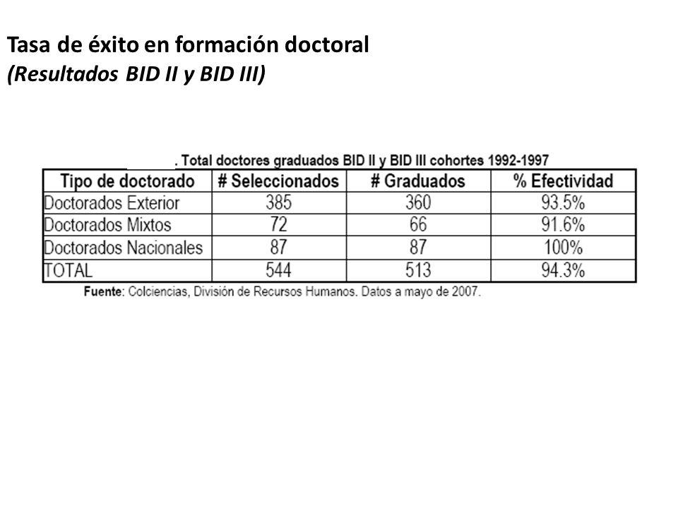 La mayoría de las universidades tienen solo 1 programa doctoral Doctorados por universidad Universidades No.