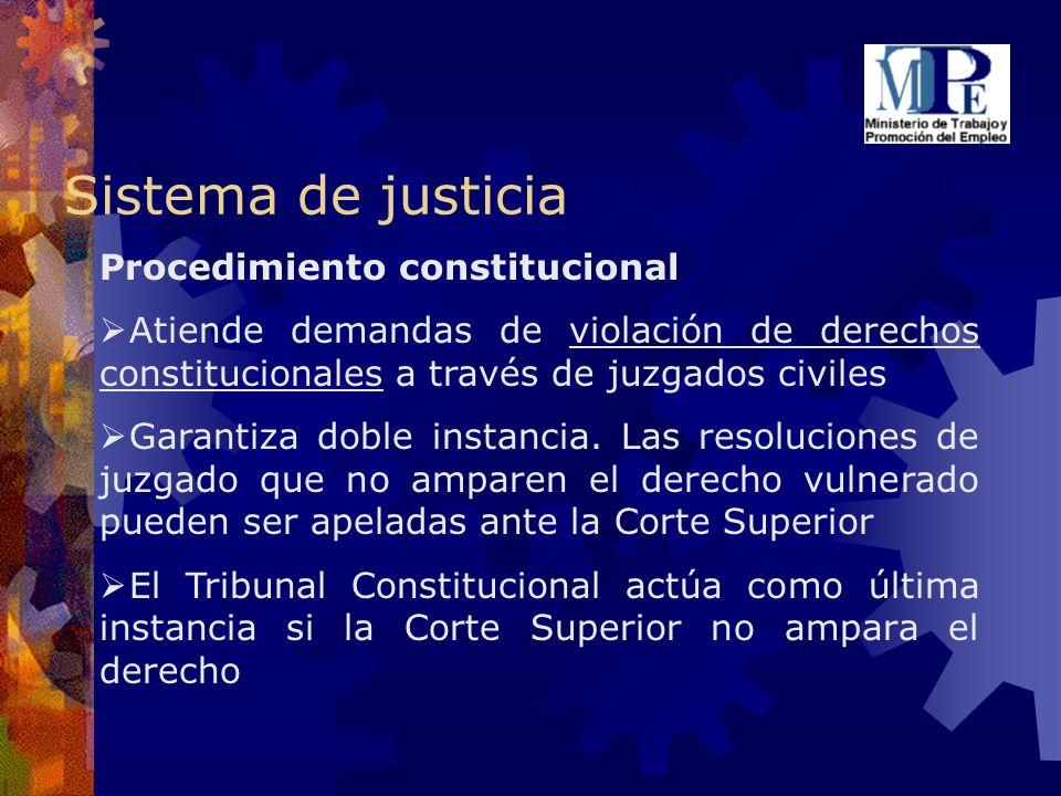 Sistema de justicia Procedimiento constitucional Atiende demandas de violación de derechos constitucionales a través de juzgados civiles Garantiza dob