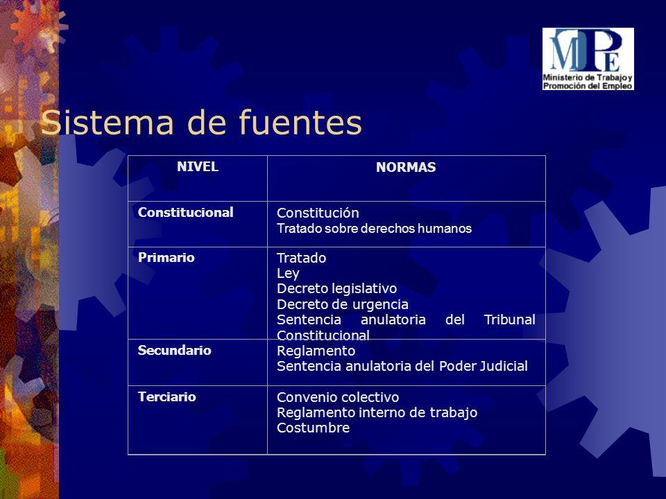 Sistema de fuentes NIVELNORMAS Constitucional Constitución Tratado sobre derechos humanos Primario Tratado Ley Decreto legislativo Decreto de urgencia