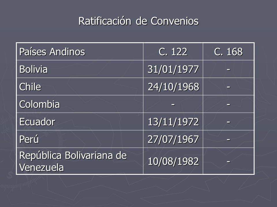 Ratificación de Convenios Países Andinos C. 122 C. 168 Bolivia31/01/1977- Chile 24/10/1968 24/10/1968- Colombia-- Ecuador13/11/1972- Perú27/07/1967- R