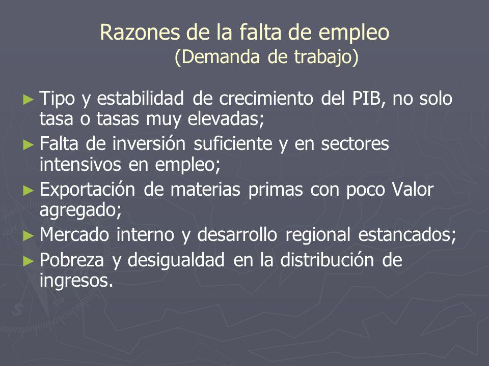 Razones de la falta de empleo (Demanda de trabajo) Tipo y estabilidad de crecimiento del PIB, no solo tasa o tasas muy elevadas; Falta de inversión su