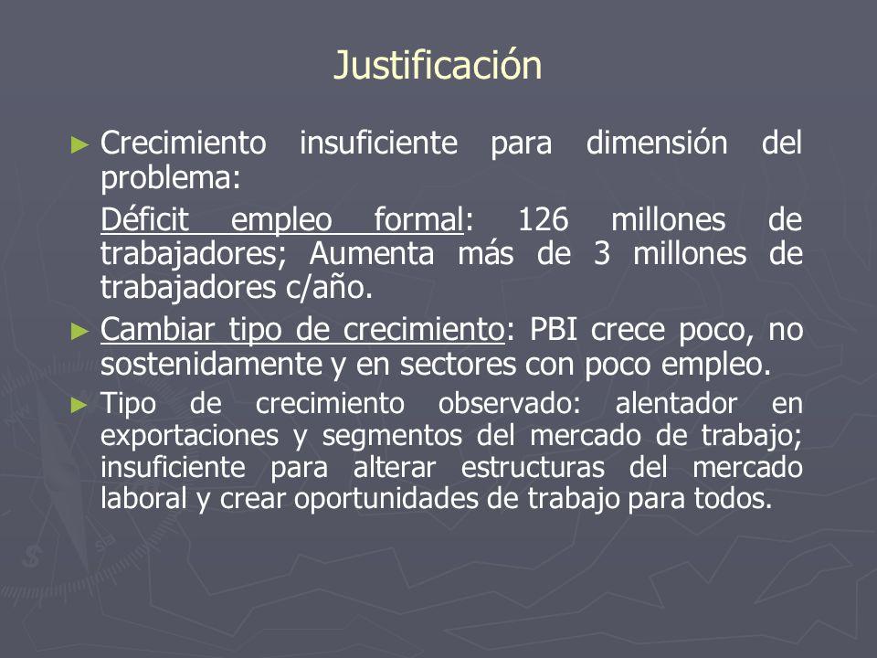 Justificación Crecimiento insuficiente para dimensión del problema: Déficit empleo formal: 126 millones de trabajadores; Aumenta más de 3 millones de trabajadores c/año.