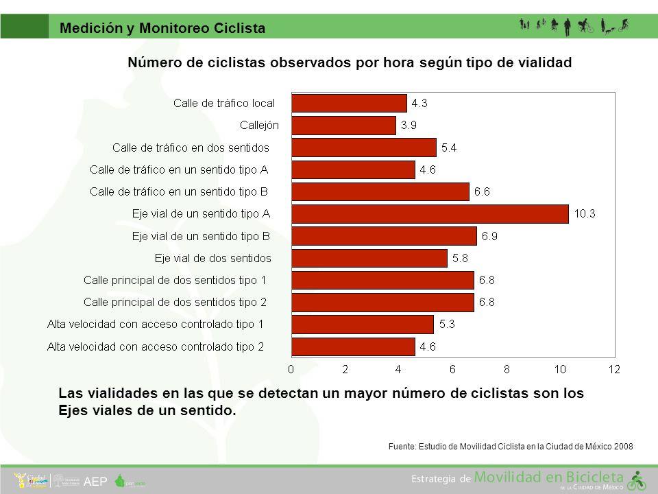 Las vialidades en las que se detectan un mayor número de ciclistas son los Ejes viales de un sentido. Medición y Monitoreo Ciclista Número de ciclista