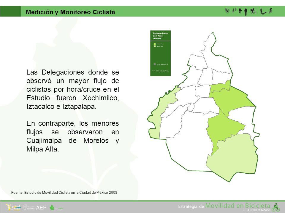 Las Delegaciones donde se observó un mayor flujo de ciclistas por hora/cruce en el Estudio fueron Xochimilco, Iztacalco e Iztapalapa. En contraparte,