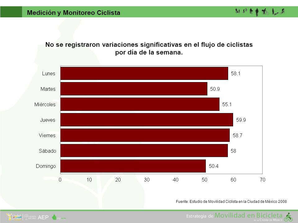 No se registraron variaciones significativas en el flujo de ciclistas por día de la semana. Medición y Monitoreo Ciclista Fuente: Estudio de Movilidad