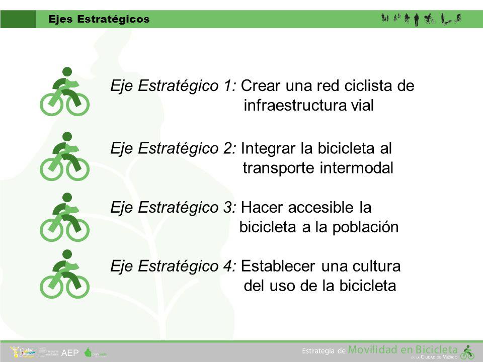 Ejes Estratégicos Eje Estratégico 1: Crear una red ciclista de infraestructura vial Eje Estratégico 2: Integrar la bicicleta al transporte intermodal