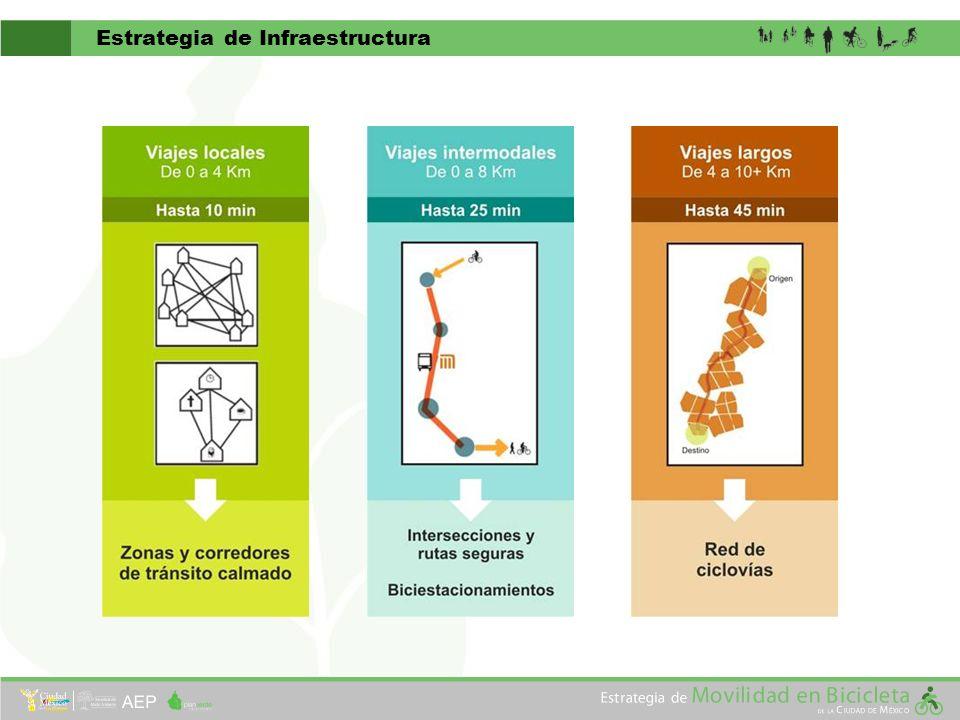 Estrategia de Infraestructura