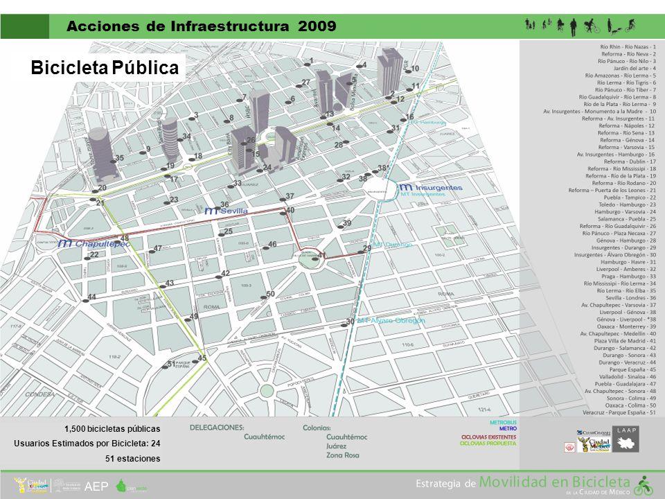 Acciones de Infraestructura 2009 1,500 bicicletas públicas Usuarios Estimados por Bicicleta: 24 51 estaciones Bicicleta Pública