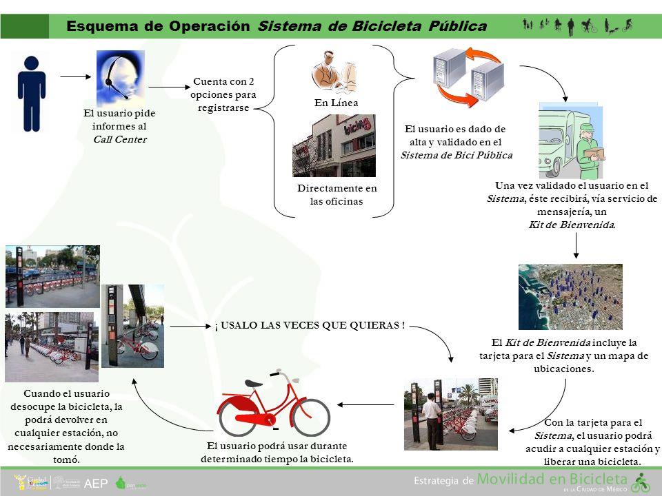 El usuario es dado de alta y validado en el Sistema de Bici Pública El usuario pide informes al Call Center En Línea Directamente en las oficinas Una