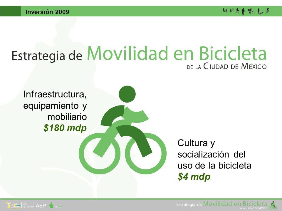 Cultura y socialización del uso de la bicicleta $4 mdp Infraestructura, equipamiento y mobiliario $180 mdp Inversión 2009