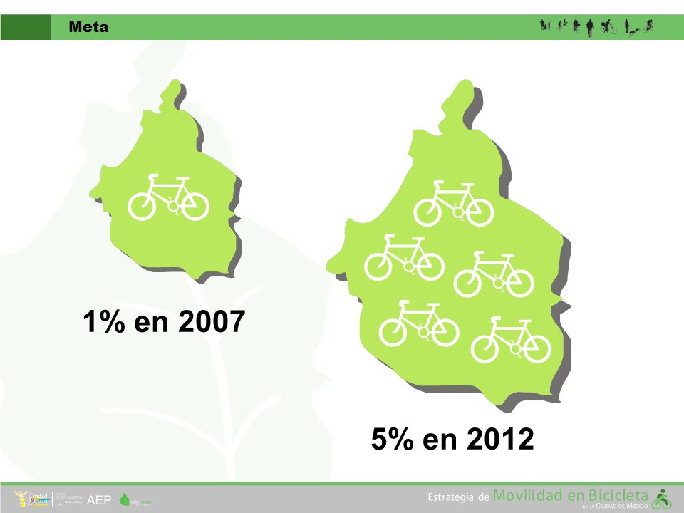 Diagnóstico de Movilidad en Bicicleta Principales Líneas de Deseo de Viaje en Bicicleta y Distribución Poblacional, 2007 Fuente: Diagnóstico de la Movilidad Actual en Bicicleta de la Ciudad de México, 2008 (UNAM) 0102030 Distancia - 8 Km 40 min 12 km/h 16 km/h 30 min 50% de todos los viajes diarios son menores a 8 Km Costo del Traslado por tipo de Transporte Público