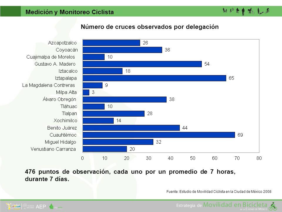 Medición y Monitoreo Ciclista Fuente: Estudio de Movilidad Ciclista en la Ciudad de México 2008