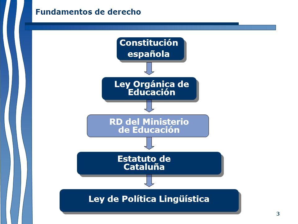 3 Fundamentos de derecho Constitución española Ley Orgánica de Educación Estatuto de Cataluña Ley de Política Lingüística RD del Ministerio de Educaci