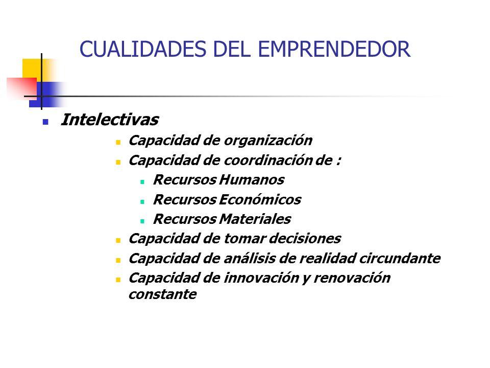 CUALIDADES DEL EMPRENDEDOR Intelectivas Capacidad de organización Capacidad de coordinación de : Recursos Humanos Recursos Económicos Recursos Materia